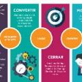 Marketing de atracción, de Prensa y Comunicación